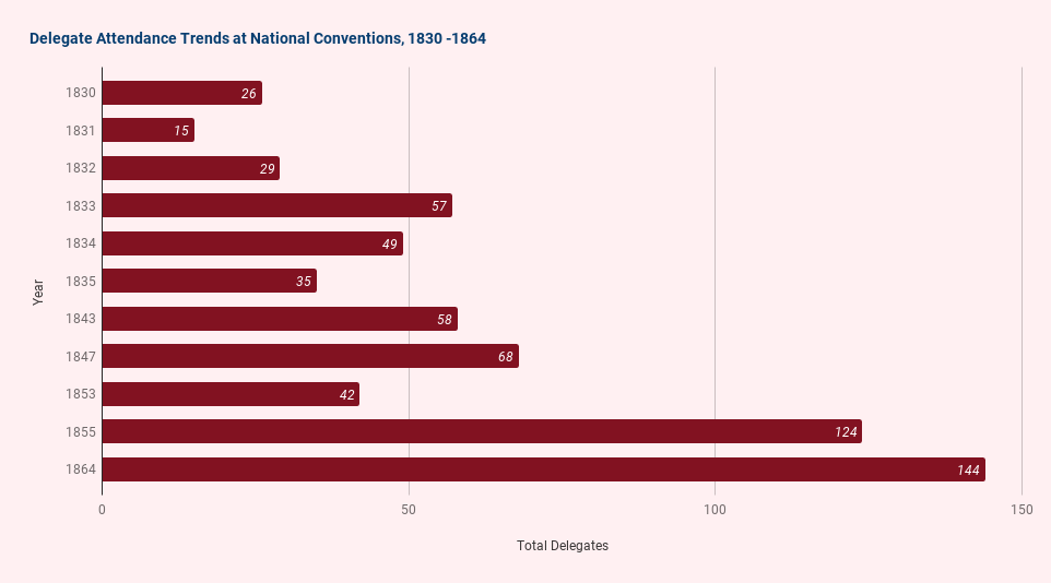 Bar graph showing delegate attendance between 1830 - 1864 to national conventions
