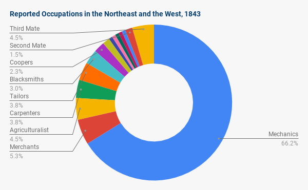 pie chart graphing occupations in northeat and west in 1843